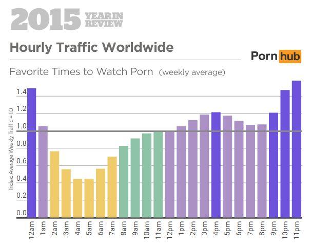 Les heures pendant lesquelles on se connecte en 2015 (Pornhub)