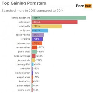 Progression des stars en 2015 (Pornhub)