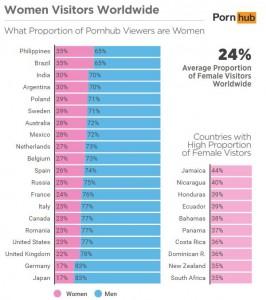 Proportion de visites hommes et femmes dans le monde (Pornhub)