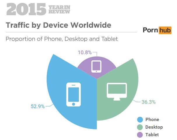 Proportion de téléphones, tablettes et PCs constaté dans les recherches sur Pornhub