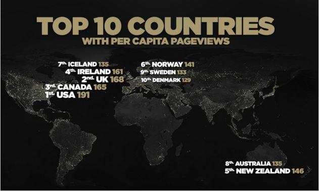 Classement des 10 premiers pays en 2015 (pornhub)