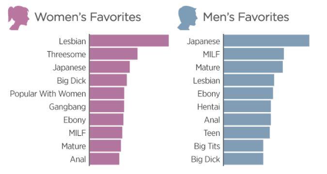 plus vues selon le genre